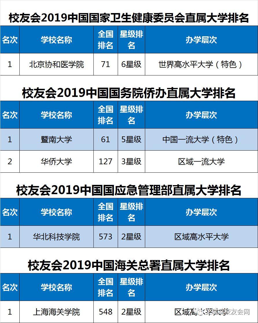 2019省属重点大学排行_2019全国重点大学排行榜