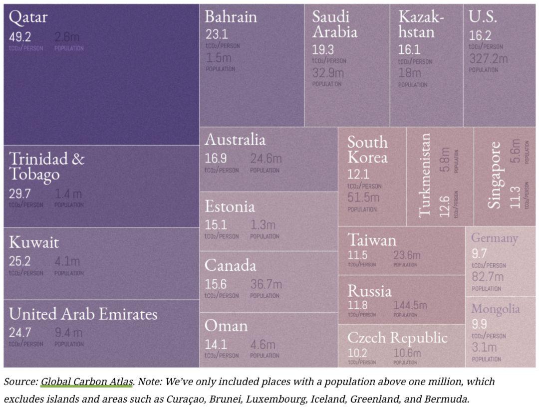 人均碳排放_全球碳排放人均图