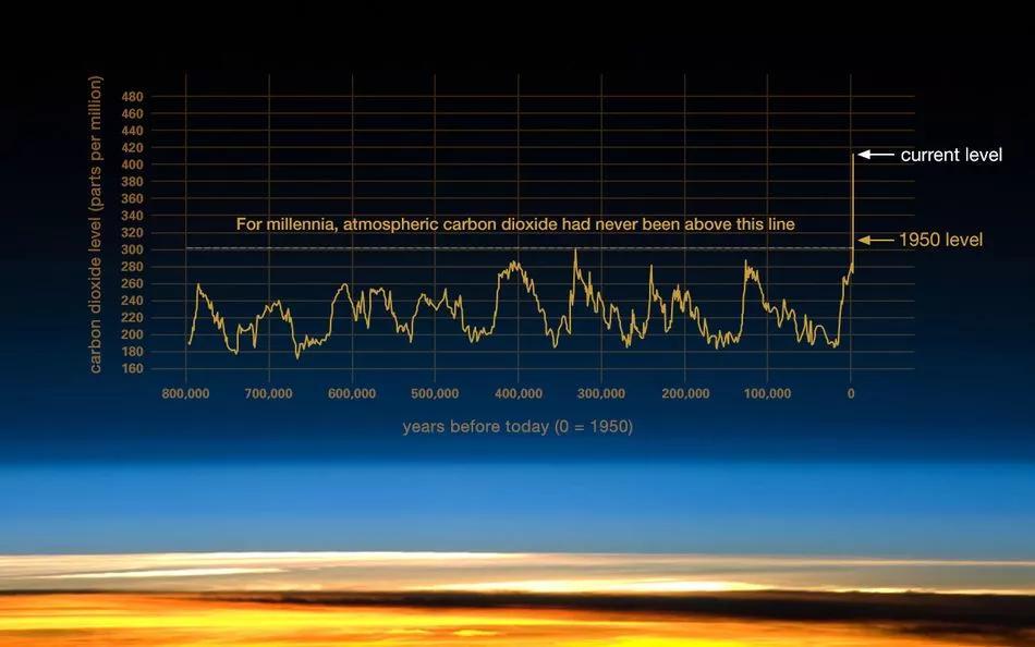 """奥克斯回应格力并报案;""""凤姐""""微博被注销;全球二氧化碳浓度再创历史新高"""
