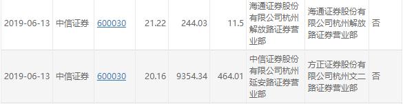 [中信證券現2筆大宗交易,總成交金額9598萬元]中信證券大宗交易