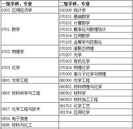 2019西工大优秀生源暑期学?;鹑缺?
