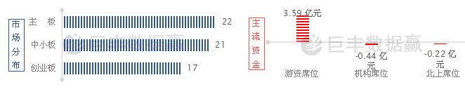游资龙虎榜_巨丰数据赢:龙虎榜数据揭秘 游资青睐这些股