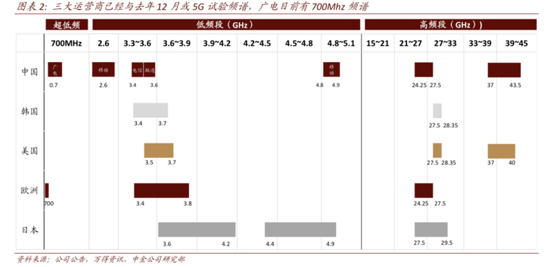 券商觀點 | 5G牌照發放給哪些產業註入瞭強心劑?_中國電信