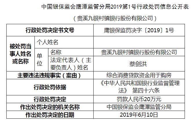 综合消费贷款被用于购房 江西贵溪九银村镇银行被罚款20万元 江西贵溪