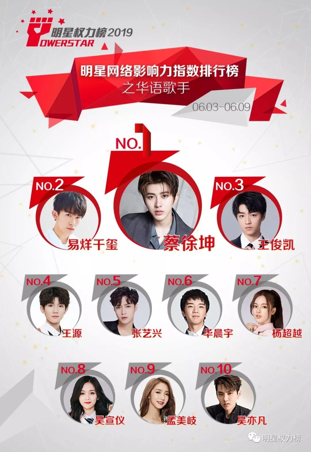 明星网络影响力指数排行榜第203期榜单之华语歌手Top10