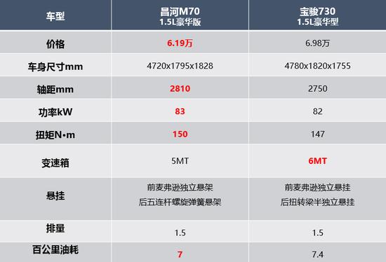 目前最畅销的MPV是哪一款MPV?