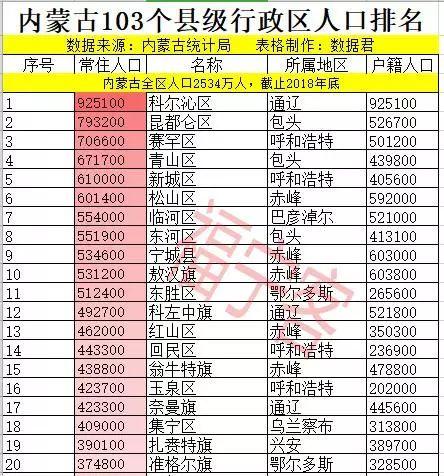 内蒙古多少人口_2019年内蒙古人口总数有多少 常住人口城镇化率