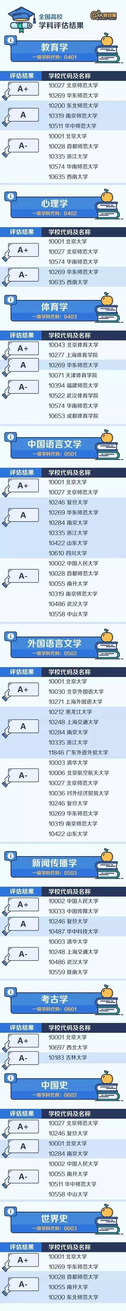 中国各大学最顶尖的学科名单