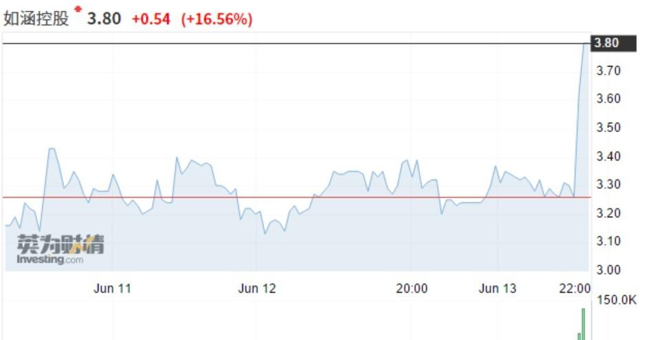 Q4 GMV同比增长81%,如涵控股(RUHN.US)开盘涨逾16%_啊Q