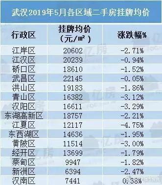 黄陂区5月份二手房价较上月下跌3%