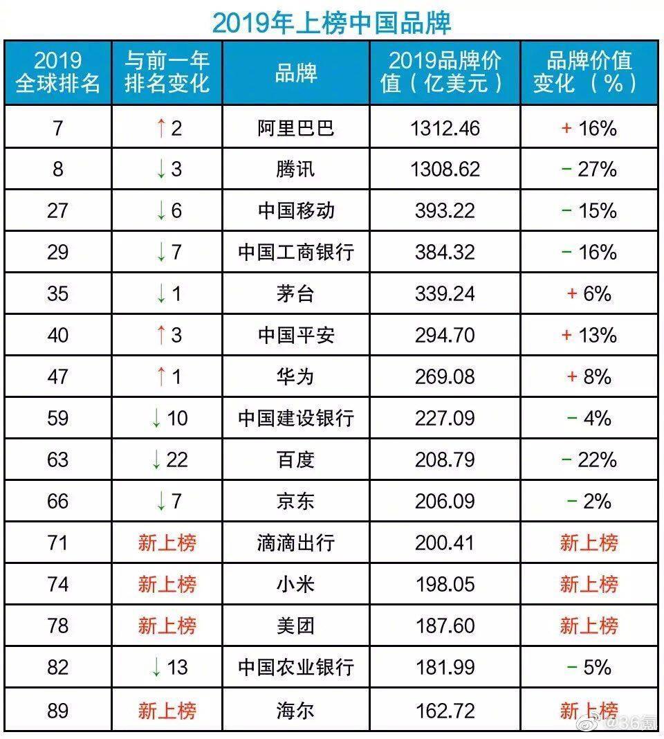 2019年全球品牌排行榜_2019全球品牌500强榜单出炉 华为排名12名