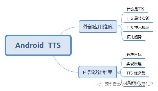 解读 Android TTS 语音合成播报