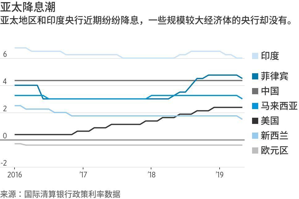 降息潮襲來,全球經濟巨變?_全球經濟
