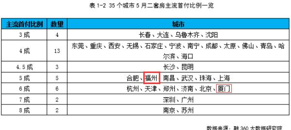 跌了!福州首套房贷最新利率为5.1%!买房成本能