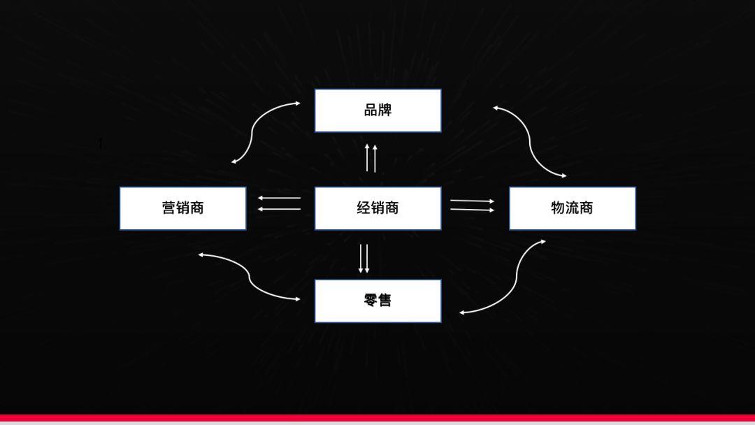 线下的新生意模式:私域流量电商