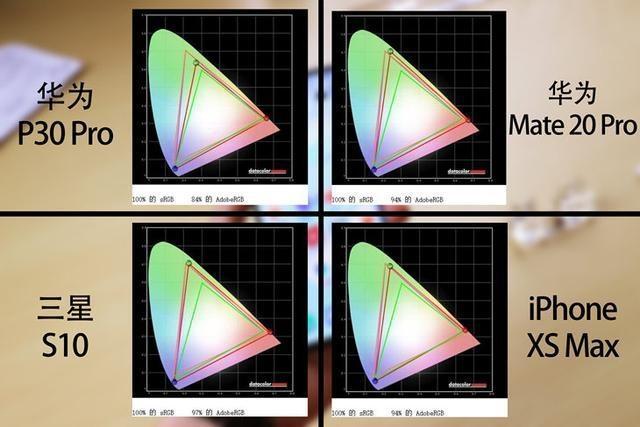 华为带领的京东方何时能超越三星OLED?