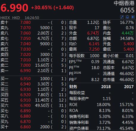 什么是母公司_中烟香港暴涨30%,母公司中国烟草短期内看不到市场竞争