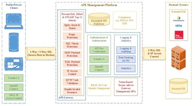 如何构建和设计以确保 API 的安全性