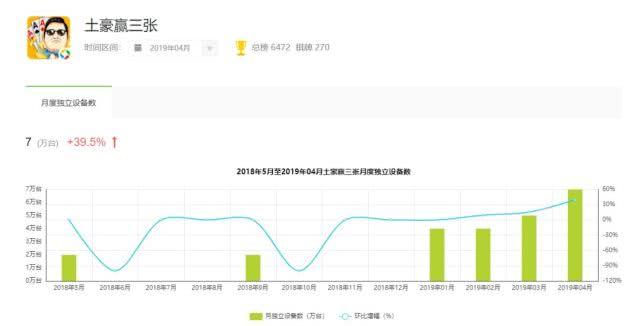 棋牌评测网4月棋牌购买清单,平台每月增长高达35% 棋牌资讯 第2张