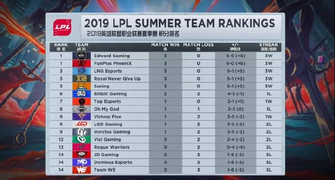 LOL:听说洲际赛的队伍都在玩蛇?网友分析LPL和LCK五五开!
