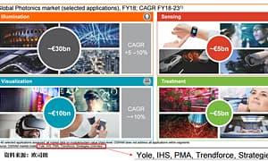 大变迁时代,LED行业发展格局分析(二)