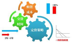大变迁时代,LED行业发展格局分析(一)