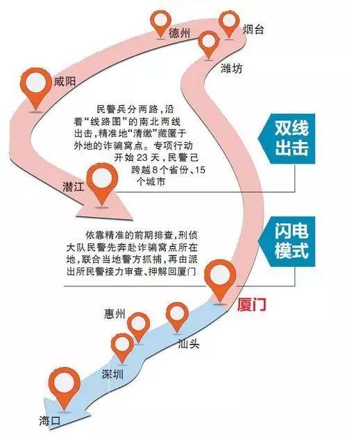 福建警方打击电信诈骗 23天行程上万公里捣毁17窝点