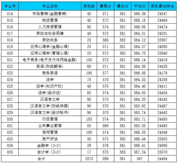 广东金融学院2014—2018年普通本科招生录取分数统计表(广东省)