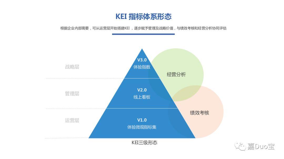 KEI:体验微观量化实践