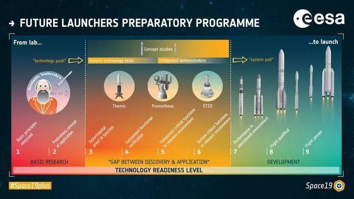 未来运载火箭技术揭秘