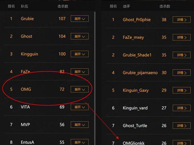 【刺鏖疆场】绝地求生:CNPUBG国际赛战绩一览,4AM和OMG声名鹊起,17很卑微
