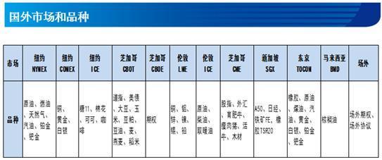 李磊:國債期貨在固收產品中的應用:國債期貨產品