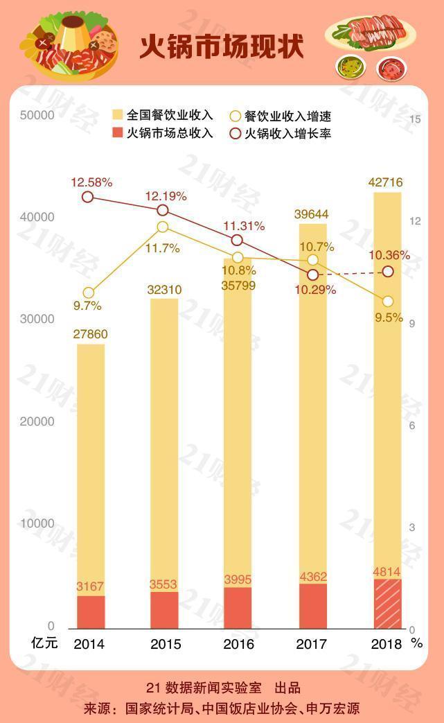 """[中國火鍋地圖:一年""""吃""""掉4800億元!每100家餐飲店中有4家是火鍋店!] 火鍋店"""