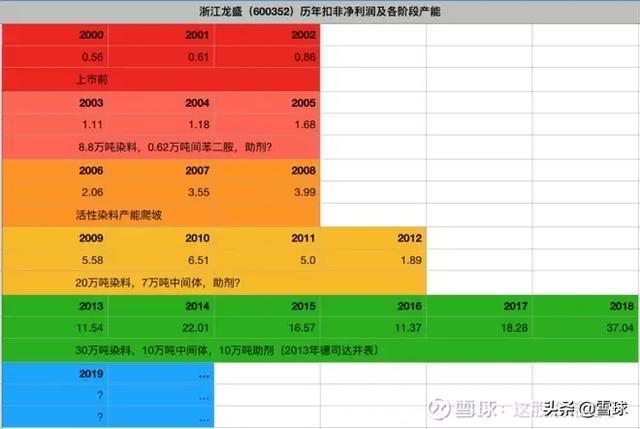 浙江龍盛到底是周期股還是成長股? 什么是成長股和周期股