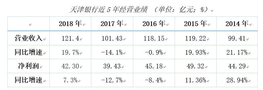 天津銀行個人消費貸款井噴:一年劇增近8倍 帶動業績上漲|天津公積金消費貸款