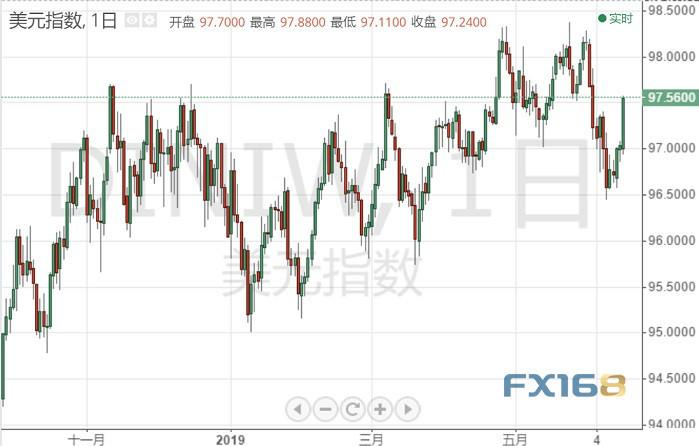 """[""""超級周""""重磅來襲!美元指數、歐元/美元、英鎊/美元、原油下周走勢預測]即將重磅來襲"""