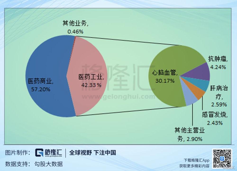【天士力(600535.SH):逐步轉型的中醫藥大健康產業集團】 天士力16
