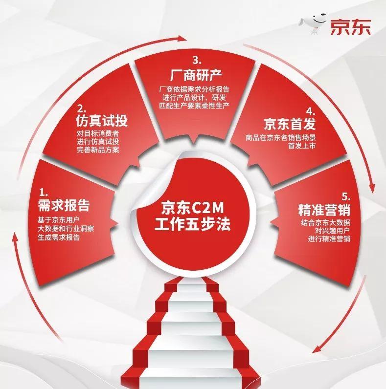 京东c2m重新定义笔记本背后: 未来三年销售收入达1万亿?