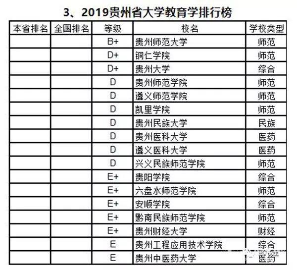 2019一本大学排行榜_2019年河北高考550分左右能上什么学校 重点大学还是