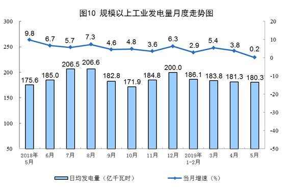 前5月发、用电量增速明显回落 火电5月单月发电量增速创3年来新低