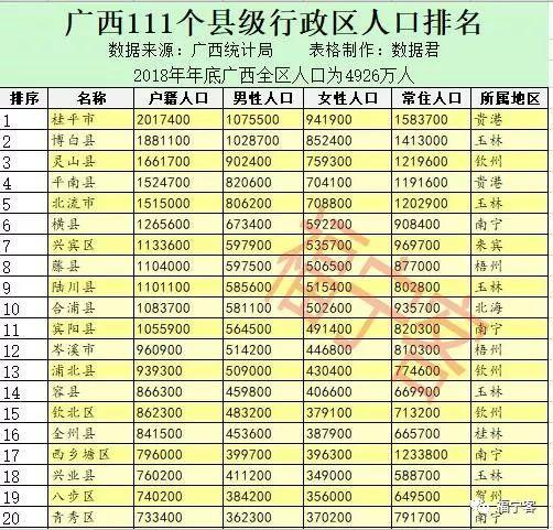 广西县人口排名_广西柳州市各区县人口排行 柳江最多,城中最少,柳南流入最多