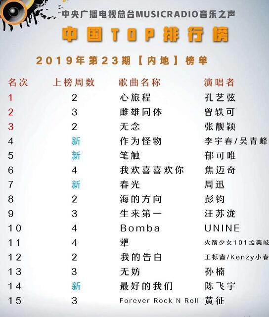 2018中国歌曲排行榜_宋茜新歌榜单成绩亮眼 斩获中歌榜一年最好成绩