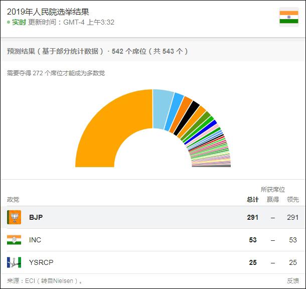 莫迪2.0時代,印度在中美之間如何平衡_印度人民黨