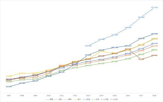 成都各区县近十年gdp排行_2017成都各区县GDP排名出炉 猜猜温江排第几