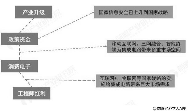 2018年中国集成电路封装行业市场分析:多因素推动发展