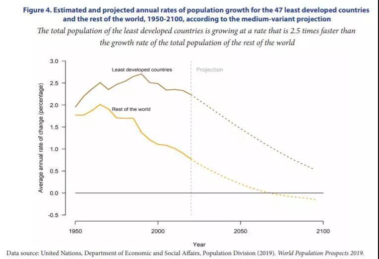 """2100年,美国、中国、日本人口会是多少?联合国做了一个""""大胆""""的预测"""