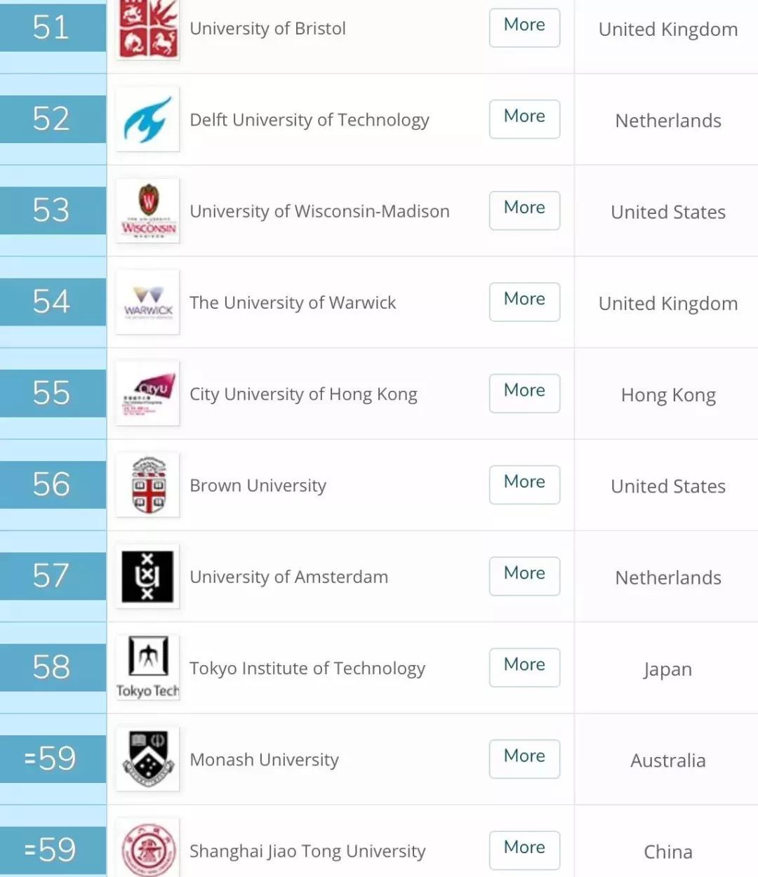 2019年美国宾大学排行榜_USNews 2019 世界大学排行榜出炉,临床领域全球前