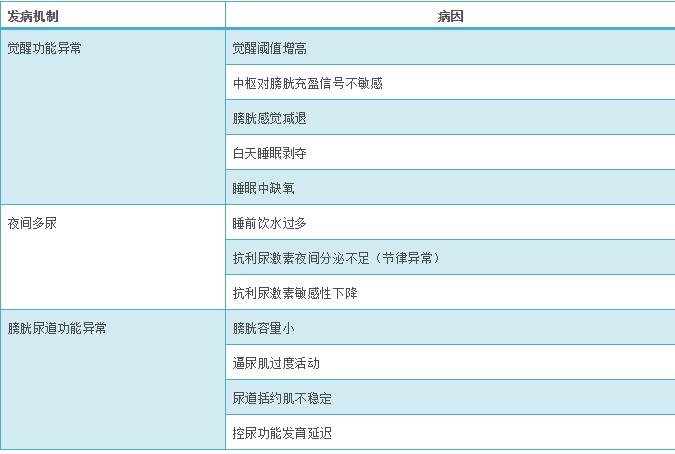 儿童遗尿症诊断和治疗中国专家共识