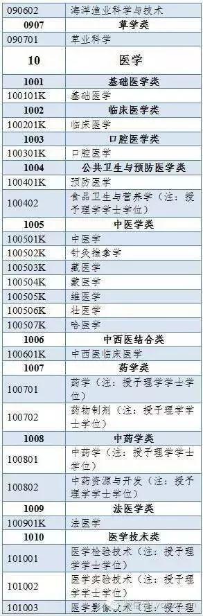 500多个本科专业,分为哪些门类?授予什么学位?