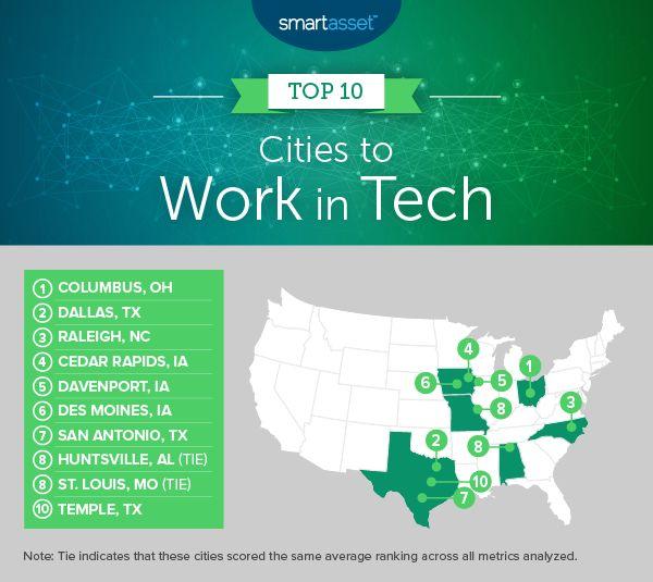 2019美國最佳10大科技就業城,東部全軍覆沒!